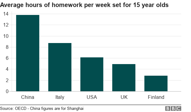 Chart showing average hours of homework per week set for 15 year olds