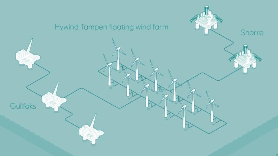 Hywind Tampen floating wind-farm