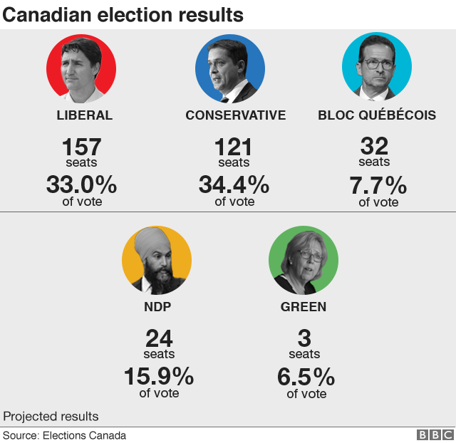 Canada election results