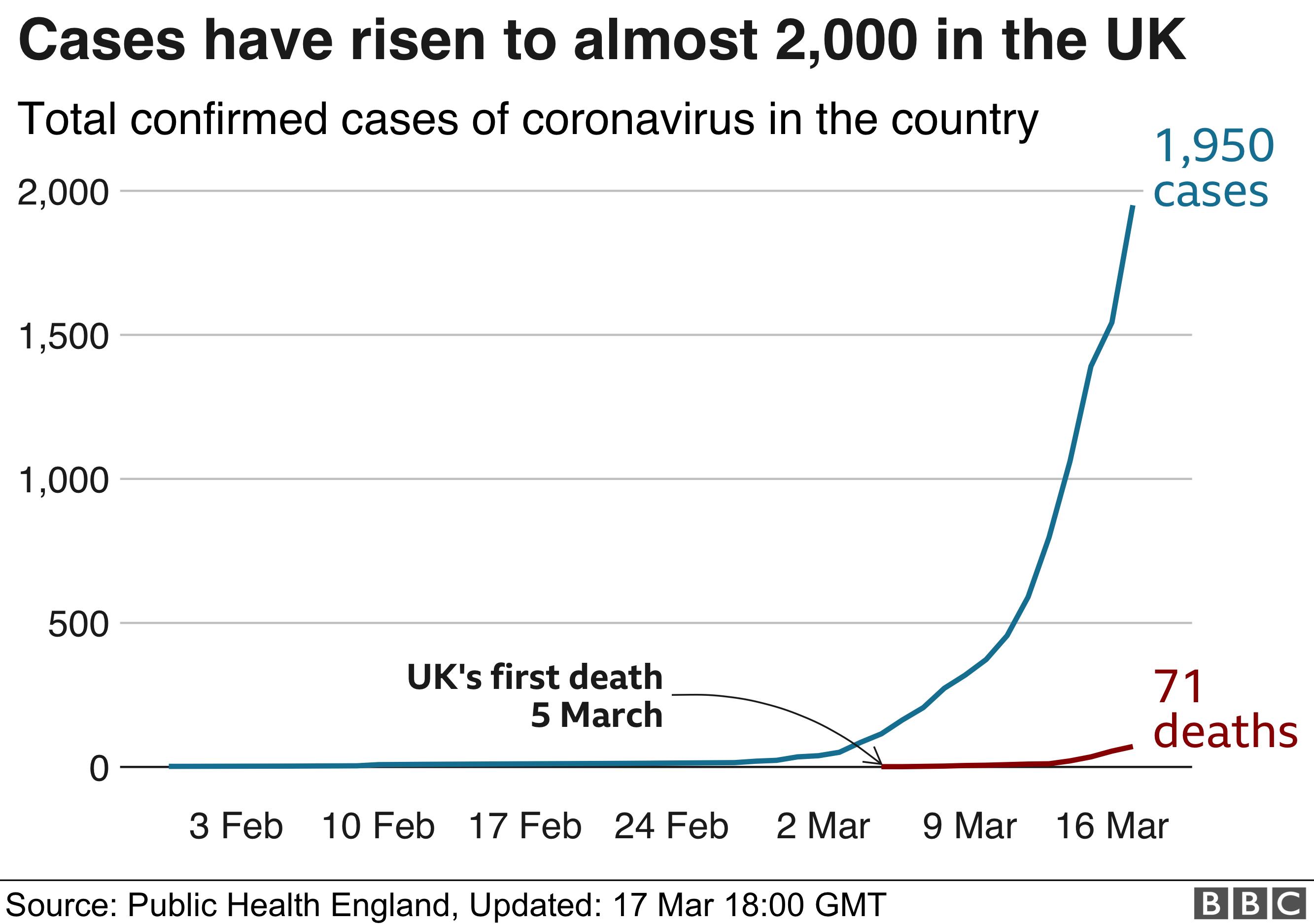 Chart on UK cases of coronavirus