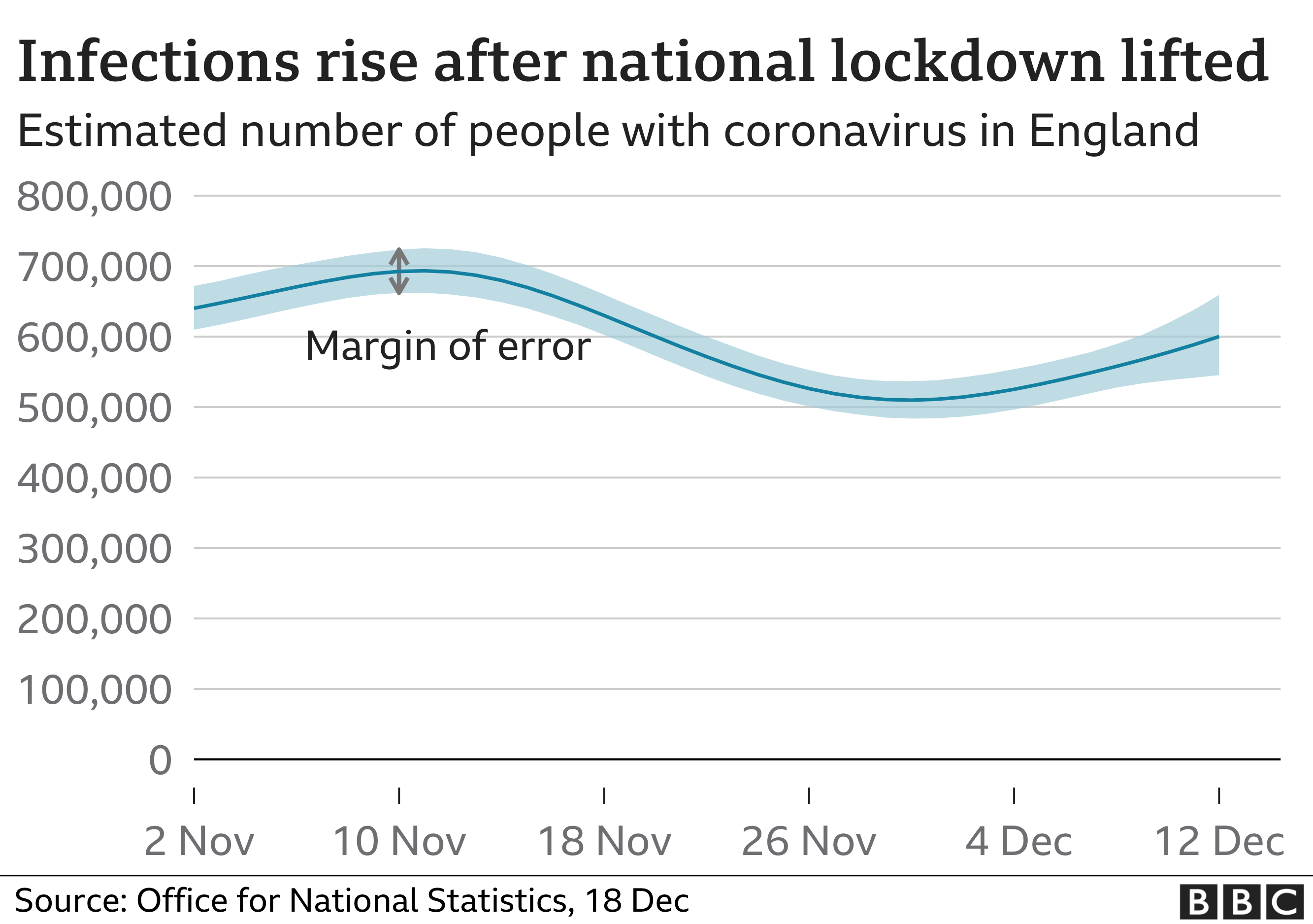 infections rise after national lockdown is lifted