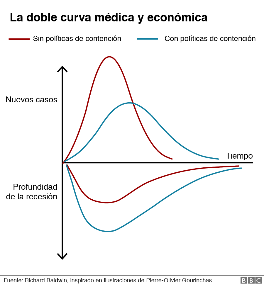 Doble curva
