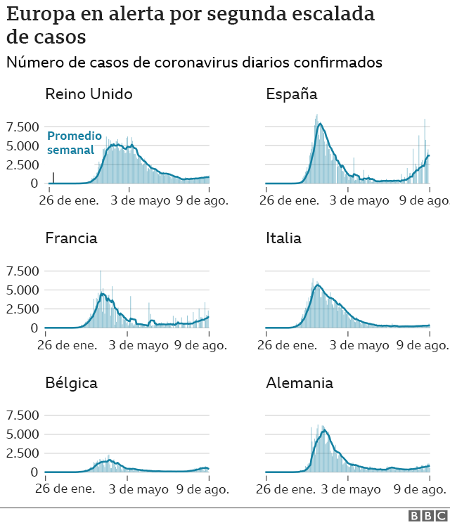Graph showing a second escalation of cases in several European countries