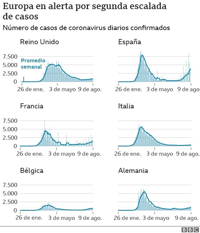 Gráfico que muestra una segunda escalada de casos en varios países de Europa