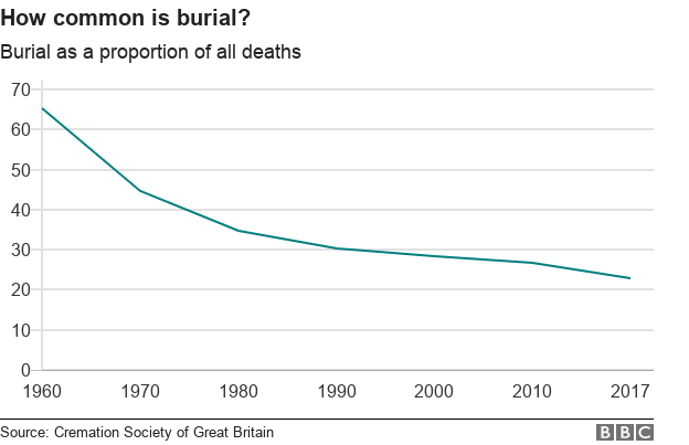 how common is burial?