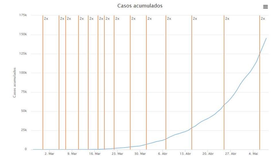 Gráfico da Fiocruz mostra a quantos dias o número de casos dobra no país