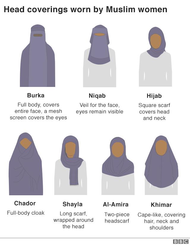 Boris Johnson S Burka Jibe Why Do Some Muslim Women Wear The Veil Bbc News