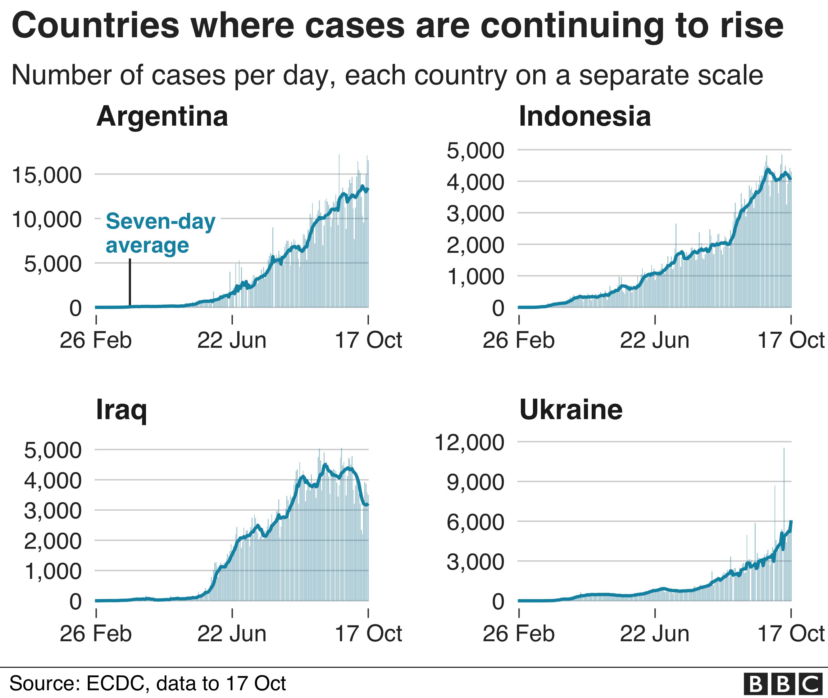 Chart shows four countries where cases are still rising steadily, Argentina, Indonesia, Iraq and Ukraine