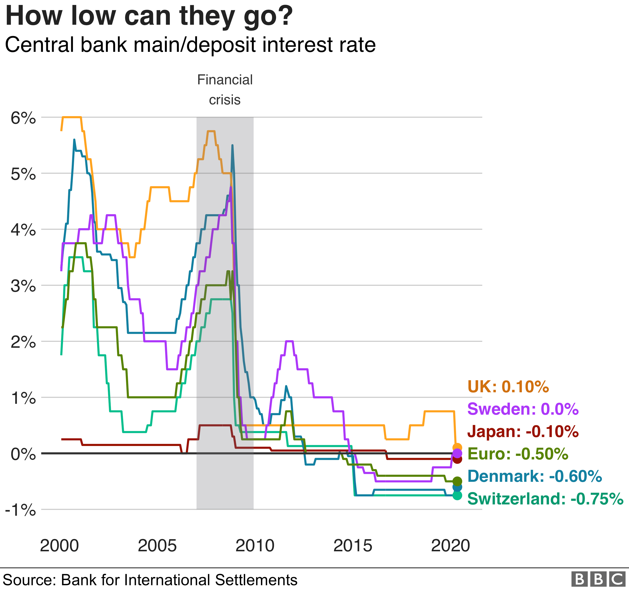 Interest rates have fallen across the world