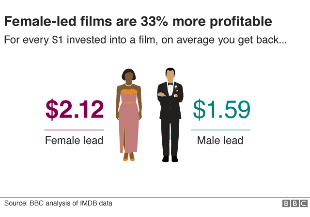 Female films are 33% more profitable