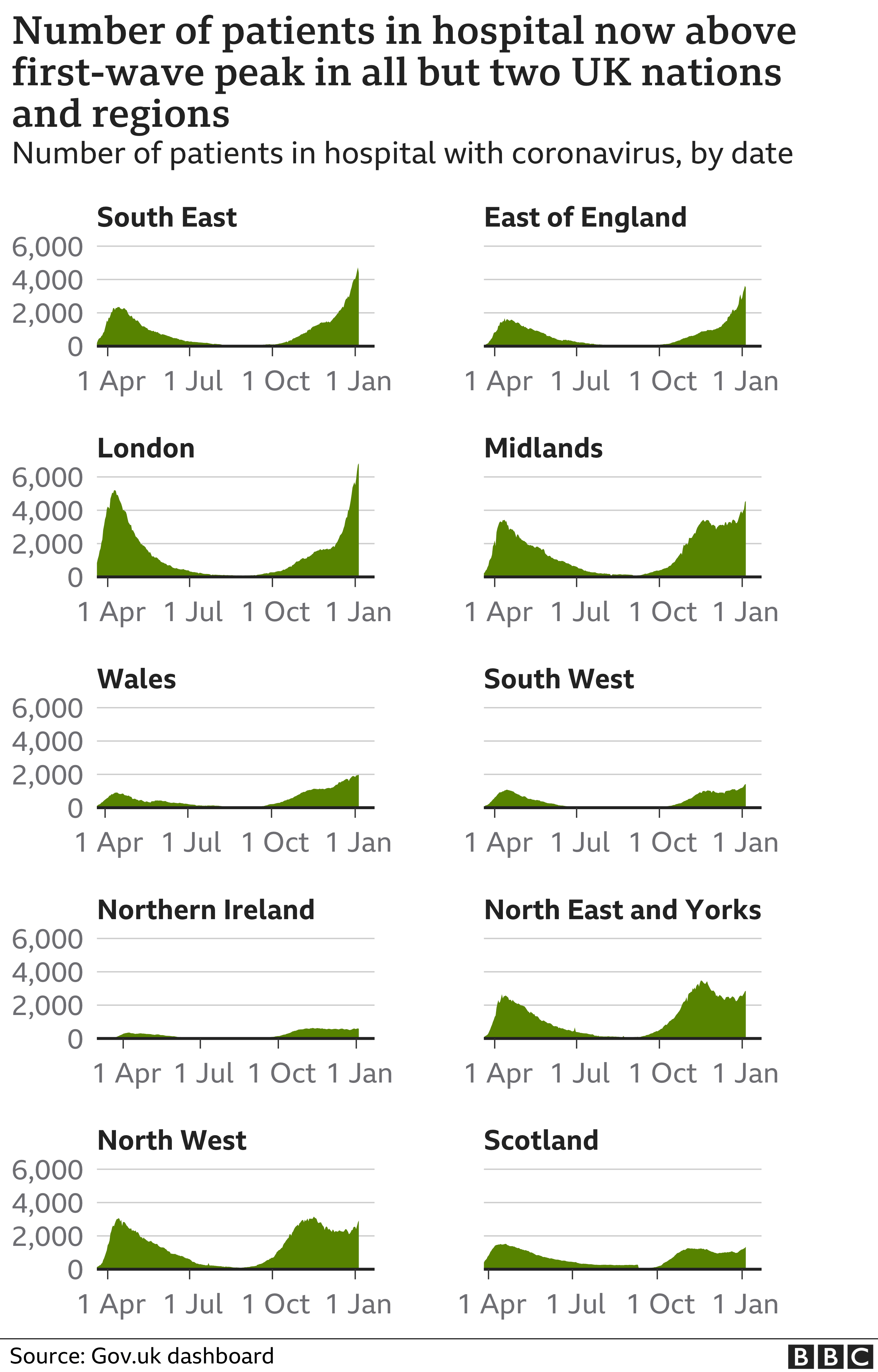 Chart shows hopsital admissions by nation and region