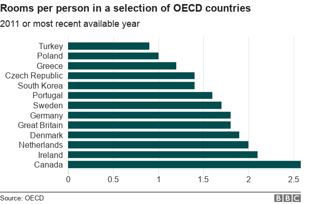 Chart showing number of rooms in a selection of OECD countries