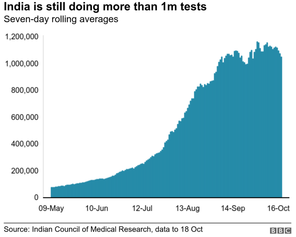 India is doing more than 1m tests