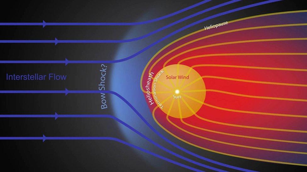 Ilustración de la burbuja magnética alrededor del Sol y su limite, conocido como la heliopausa