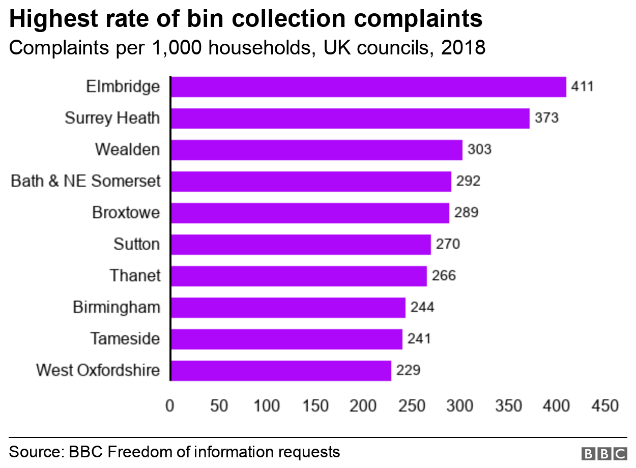 Chart showing the councils with the rates of complaints in UK