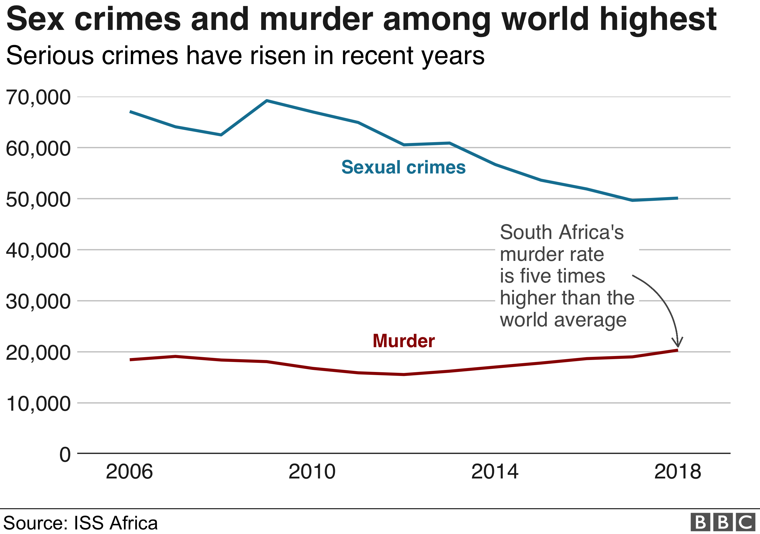 Chart shows sexual crimes and murder on the rise in South Africa