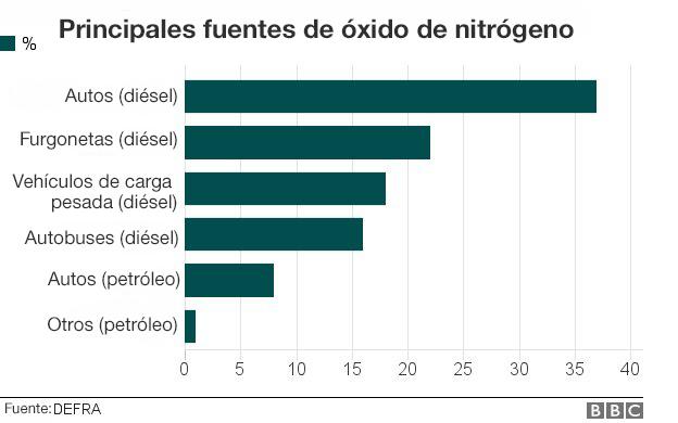 Tabla de las principales fuentes de óxido de nitrógeno