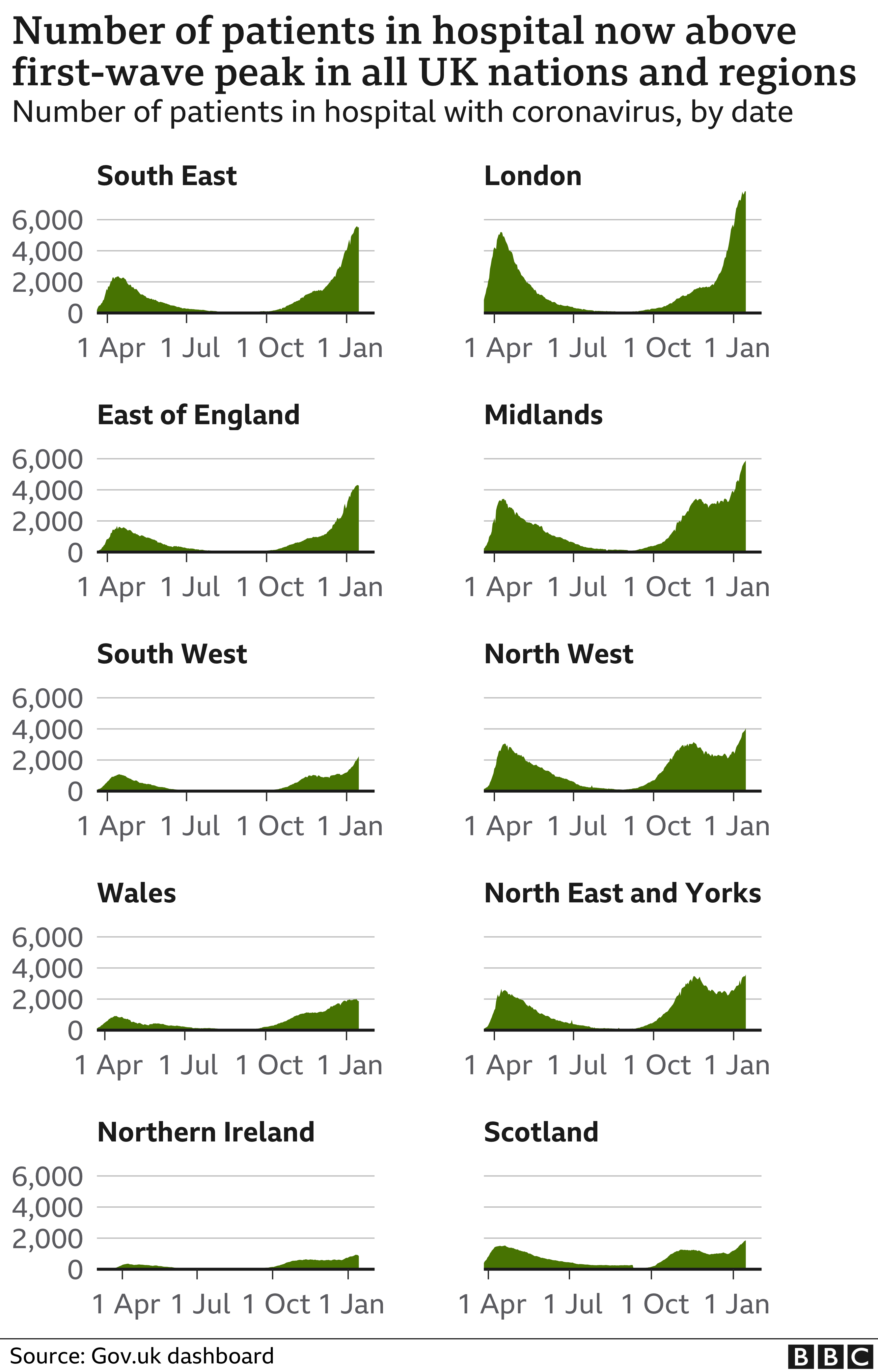 Chart showing the number of patients in hospital in the nations and regions of the UK