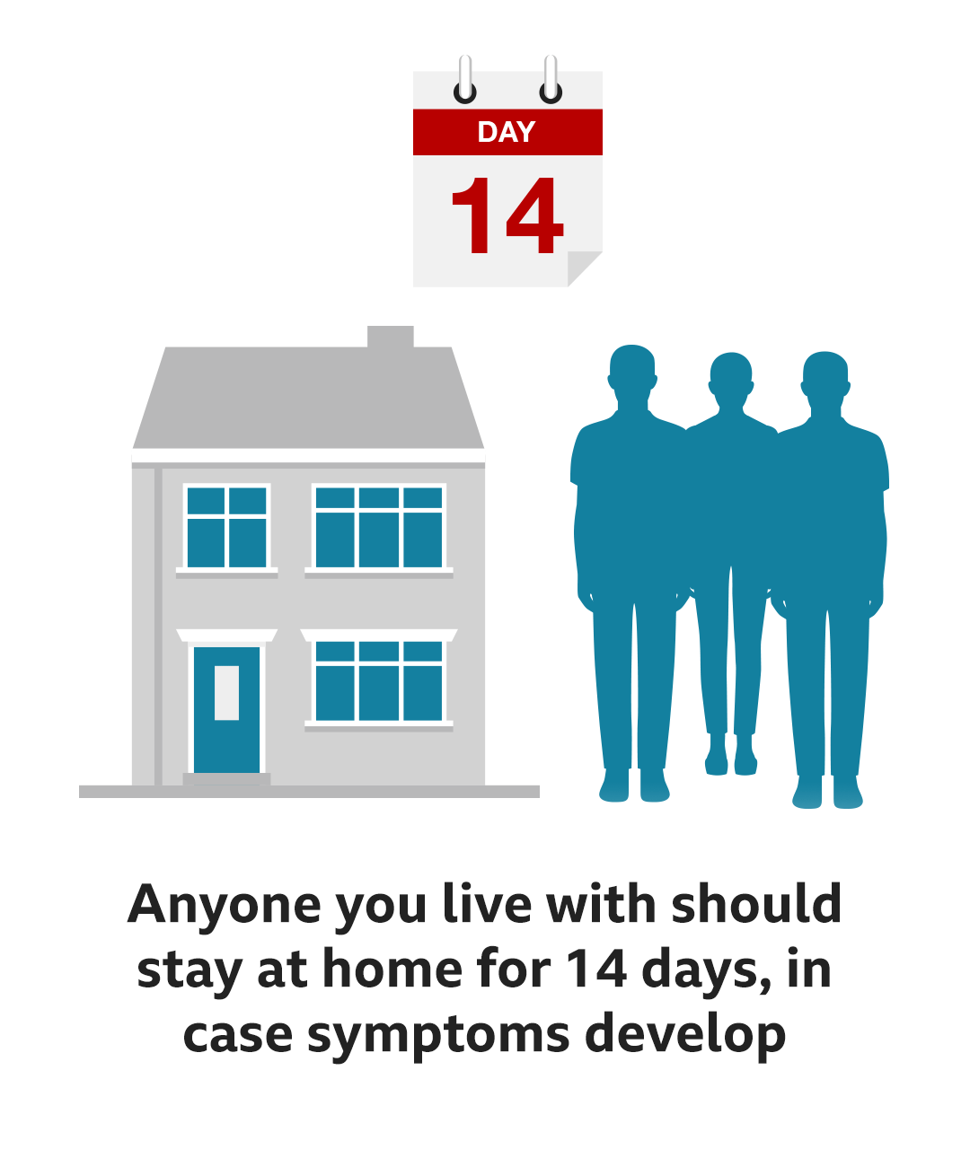 Anyone you live with should stay at home for 14 days