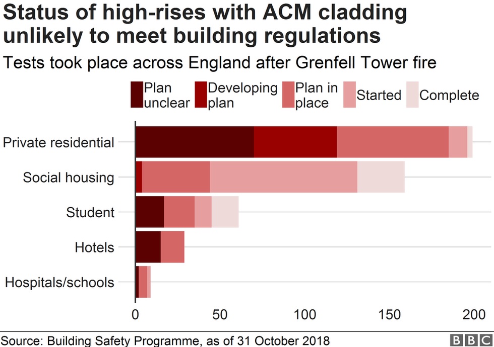 Chart showing the plans to remediate buildings with ACM cladding
