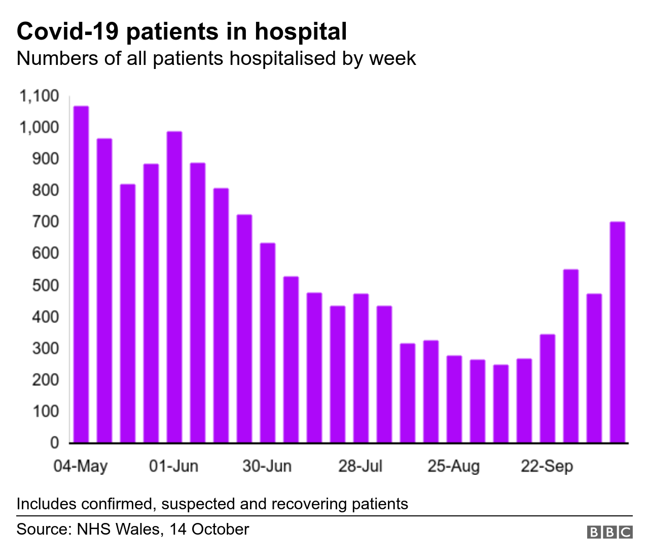 Graphic showing Covid-19 patients in hospital