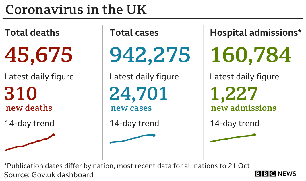 Government statistics show 45,675 people have died of coronavirus, up 310 in the past 24 hours, total number of confirmed cases is now 942,275, up 24,701 and hospital admissions are now 160,784, up 1,227 in the past 24 hours, updated 28 Oct