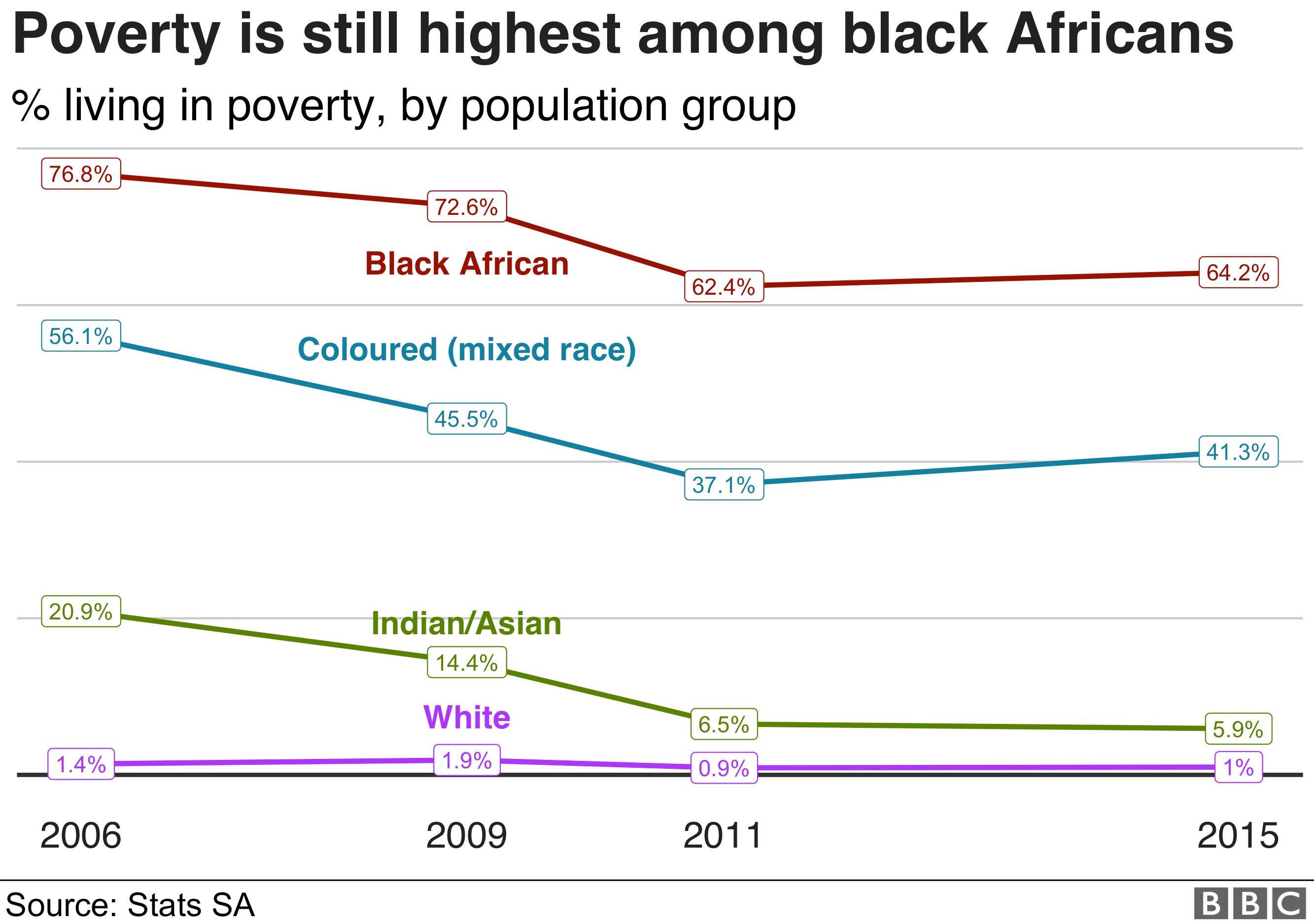 Chart shows poverty rates among population groups