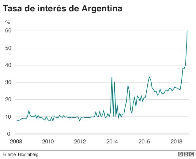 Gráfico de las tasas de interés en Argentina