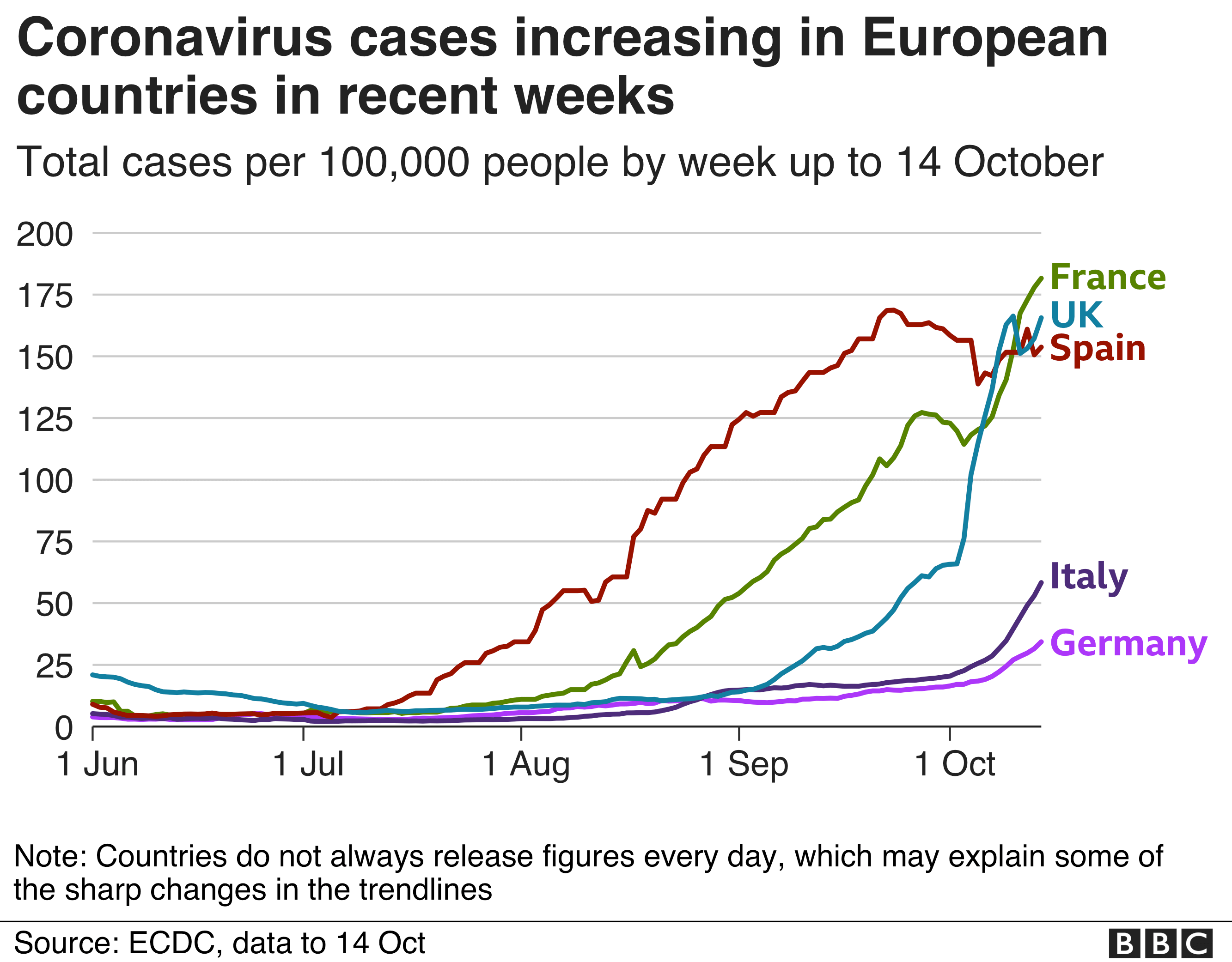 Line chart showing cases increasing in France. UK, Spain, Italy and Germany