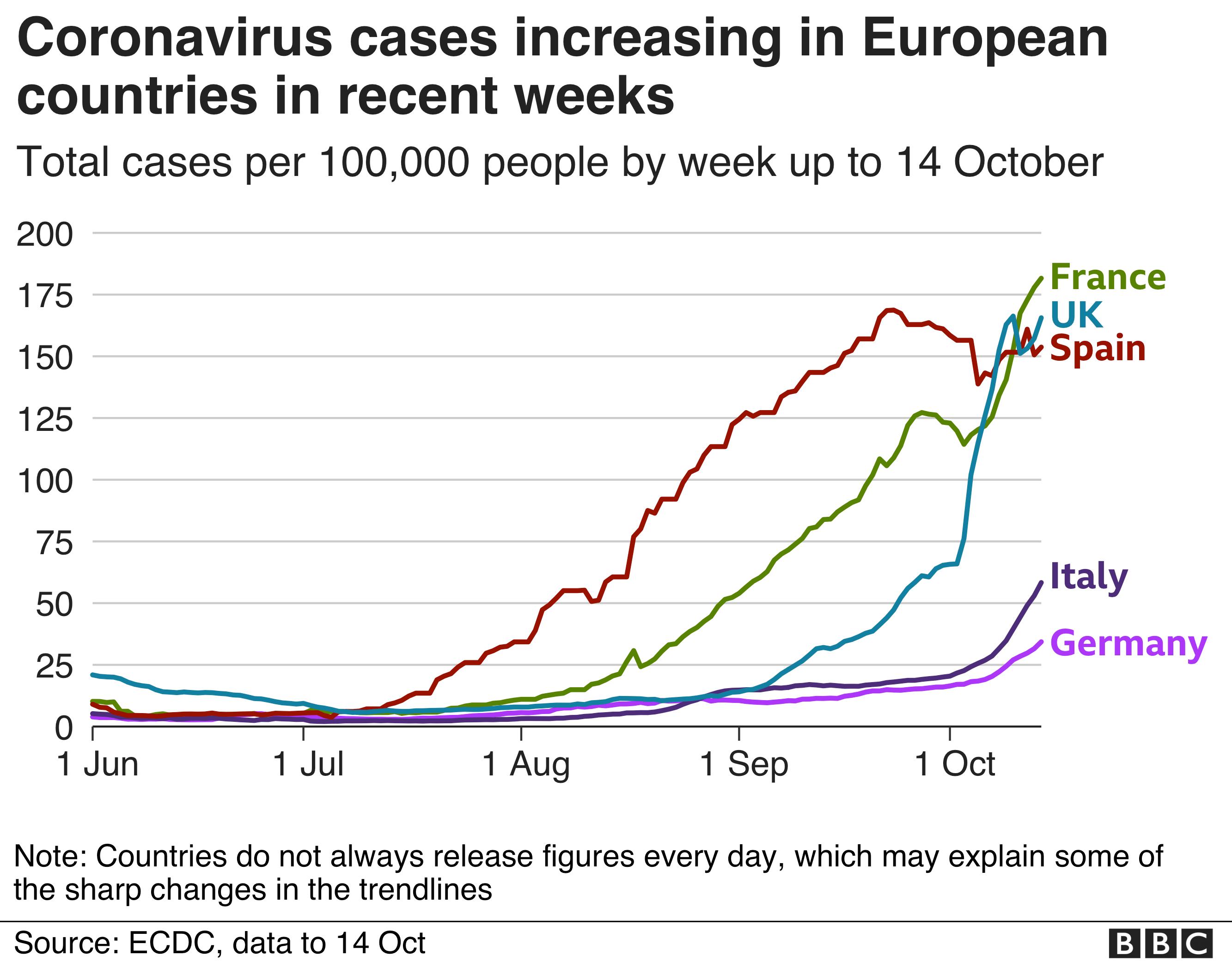 Coronavirus: France reports more than 30,000 new infections thumbnail