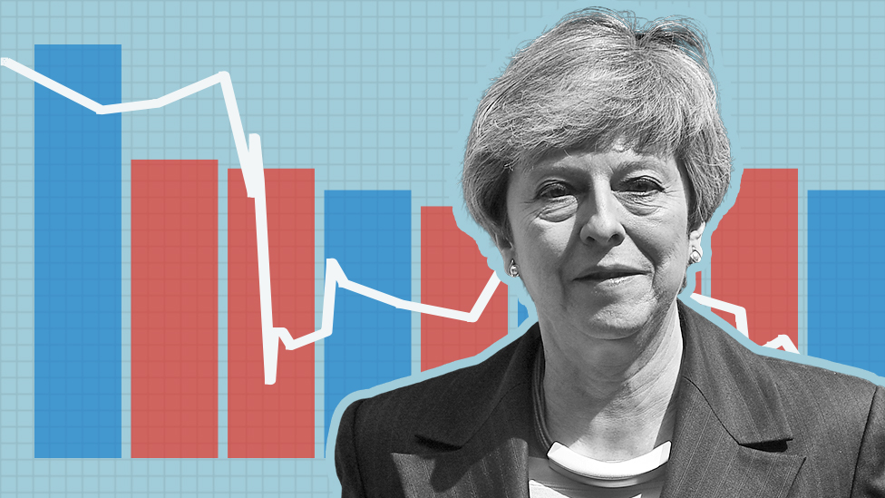 Theresa May: Premiership in six charts