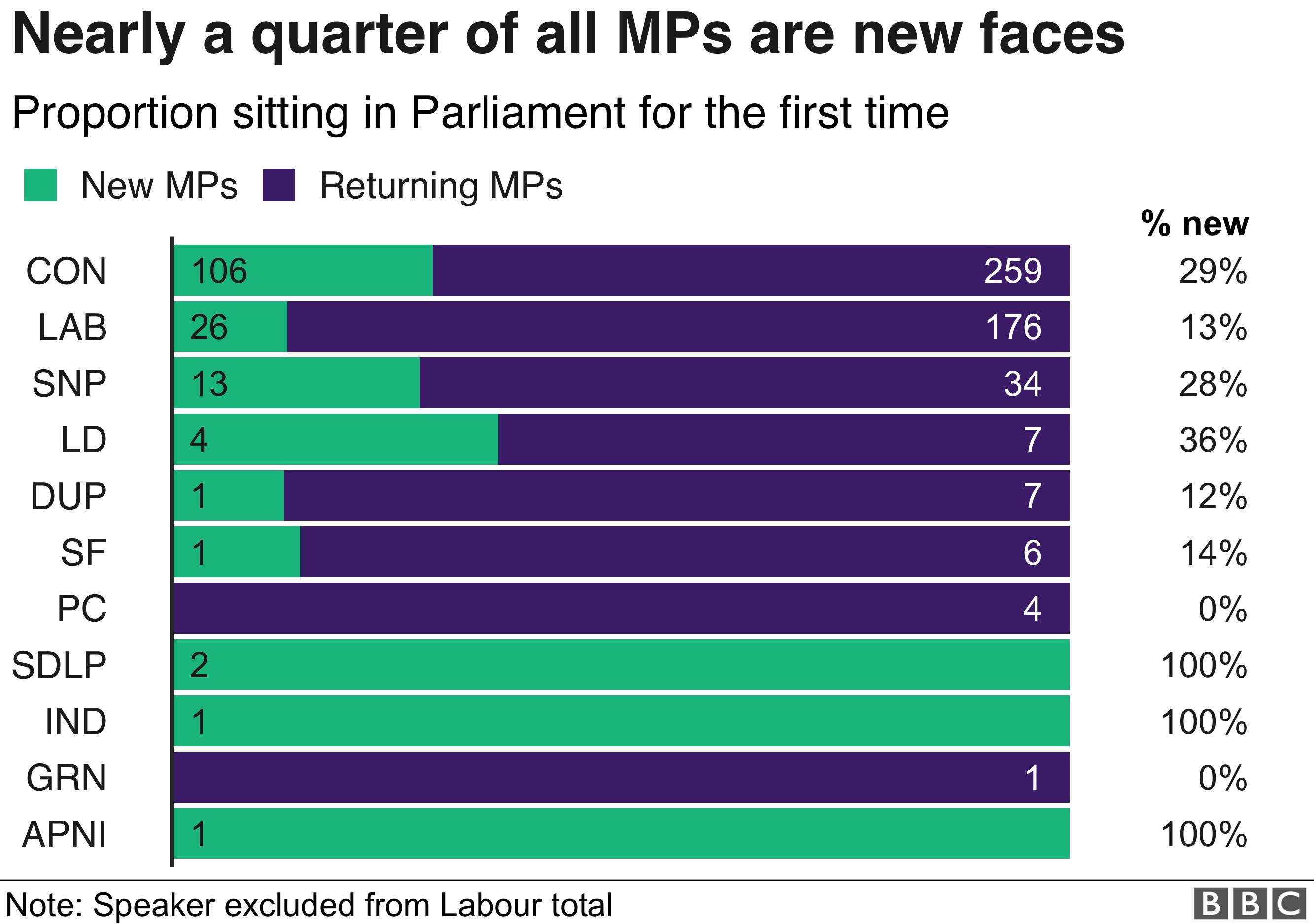 New MPs