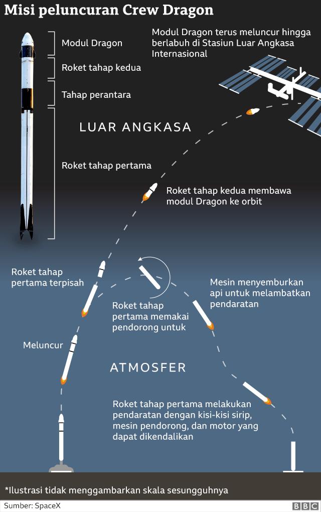 Misi peluncuran Crew Dragon