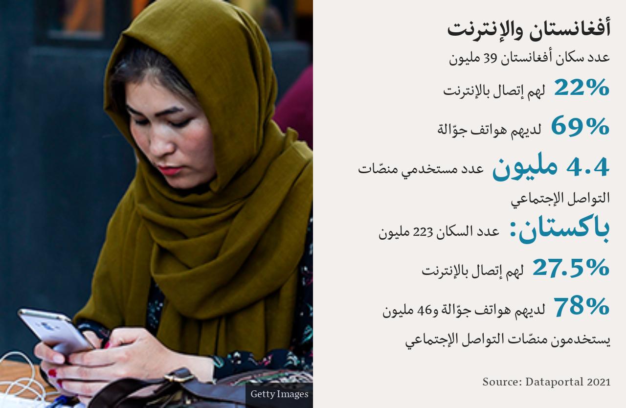 أفغانستان والإنترنت