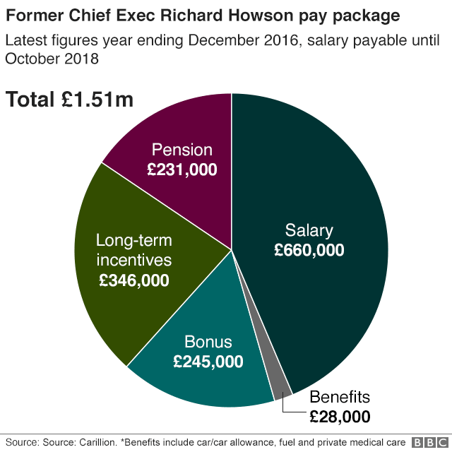 Richard Howson pay graphic