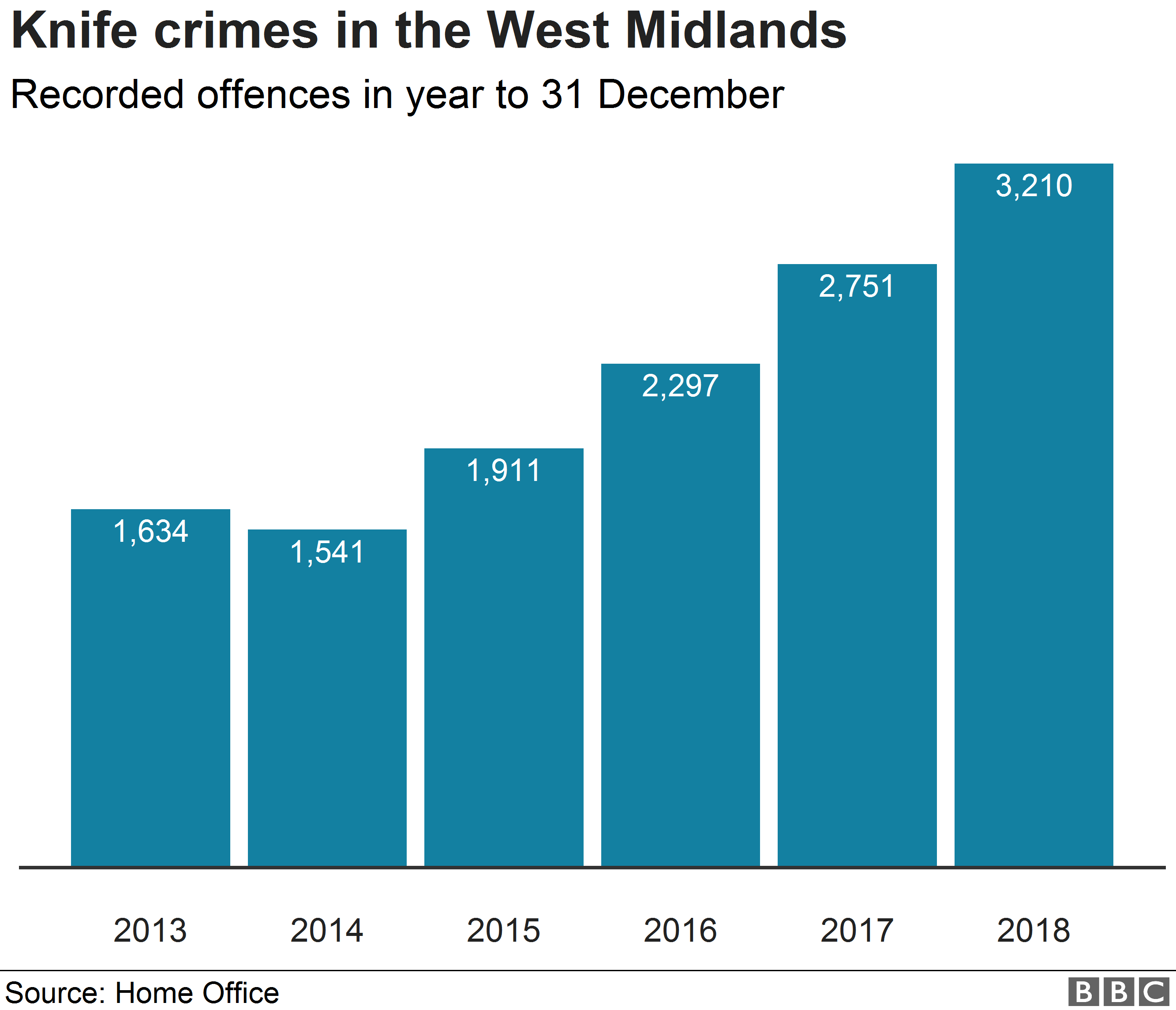 Chart showing increase in knife offences in the West Midlands