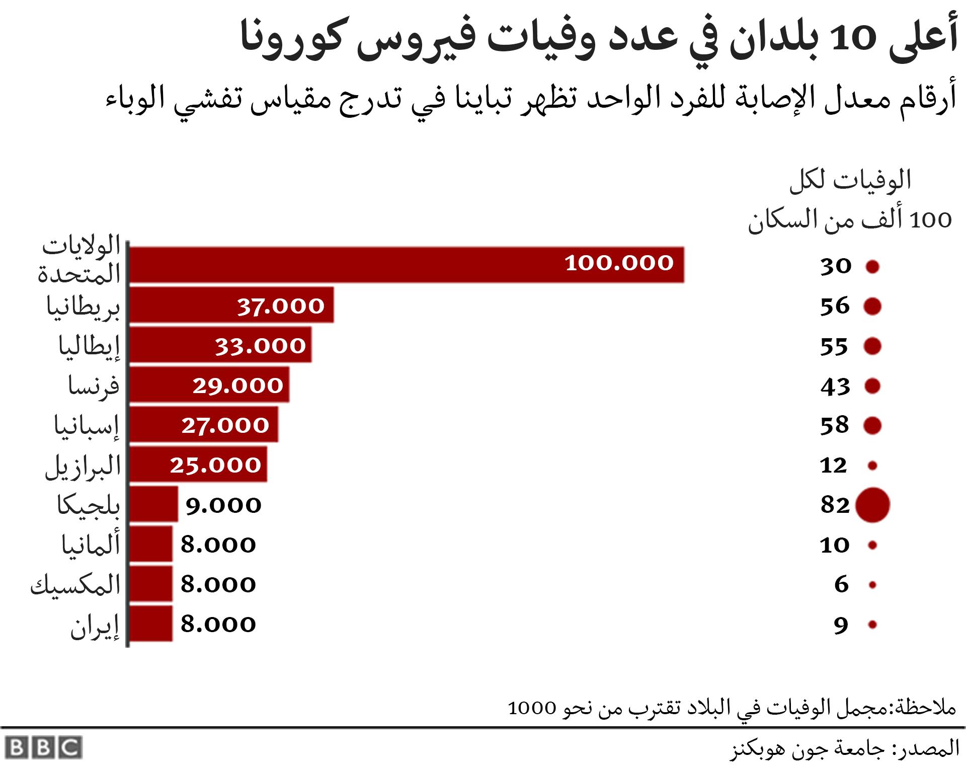أعلى 10 بلدان في الوفيات