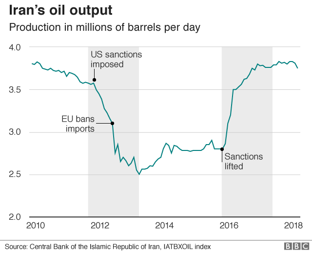 Graph showing Iran's oil production dipping from 3.6 million barrels a day in early 2012 to a low of 2.5 million barrels a day after the US imposed sanctions, and rising again in 2016 after sanctions were lifted