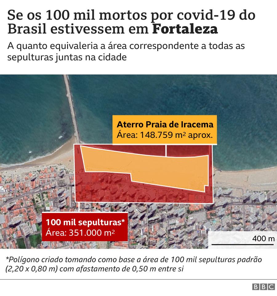 Gráfico Fortaleza