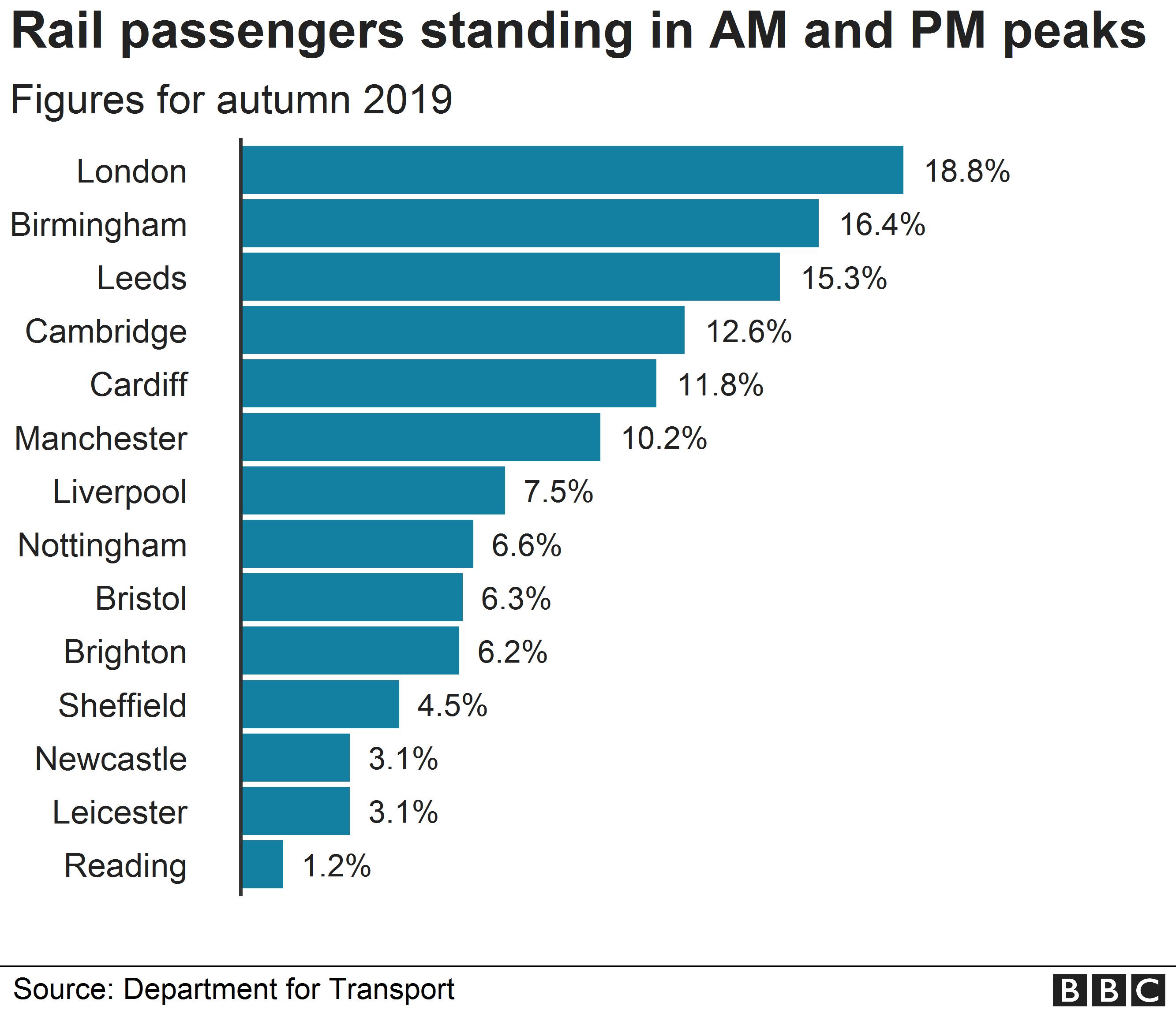 Chart showing rail passengers standing in the morning and evening peaks before coronavirus