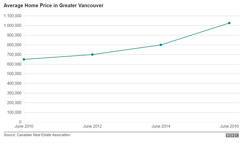 The average cost of a Vancouver home has increased 32% as of June, compared to the same month last year.