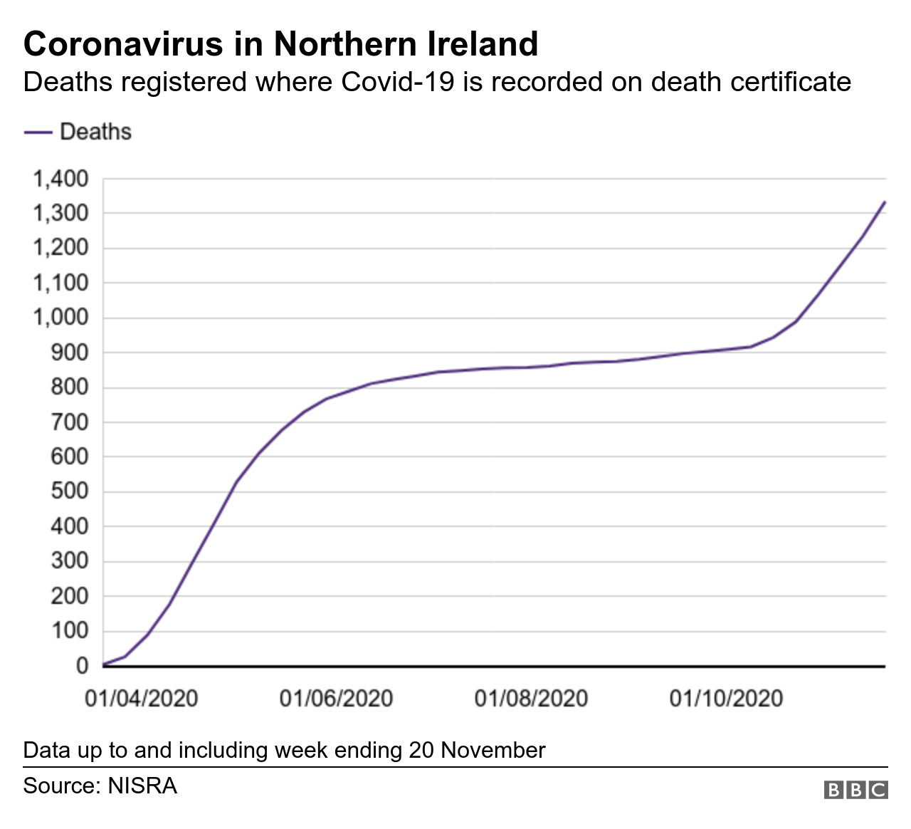 Coronavirus Ireland: 7 further deaths and 243 new cases confirmed