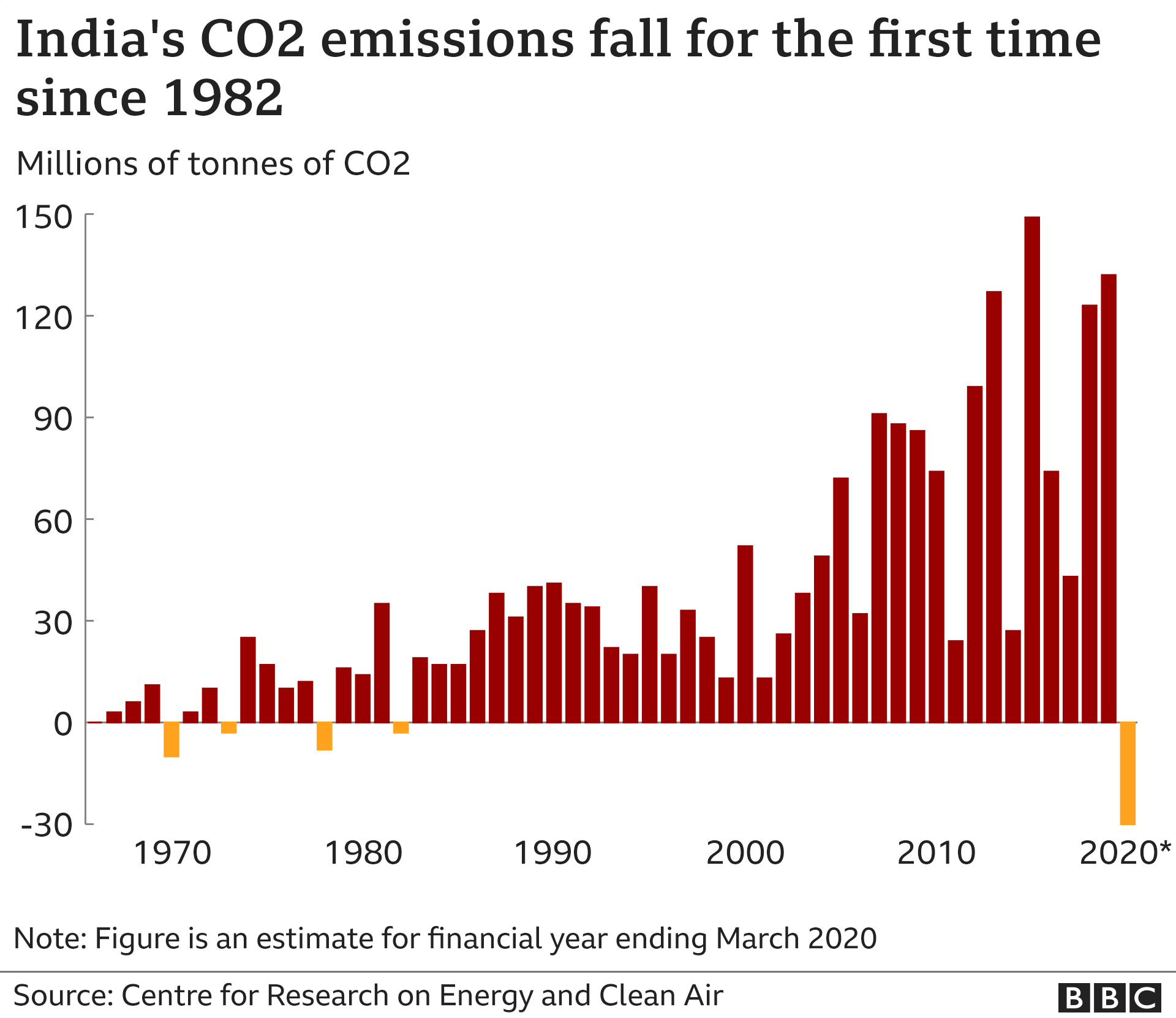 India's carbon emissions fall for first time in four decades - BBC News