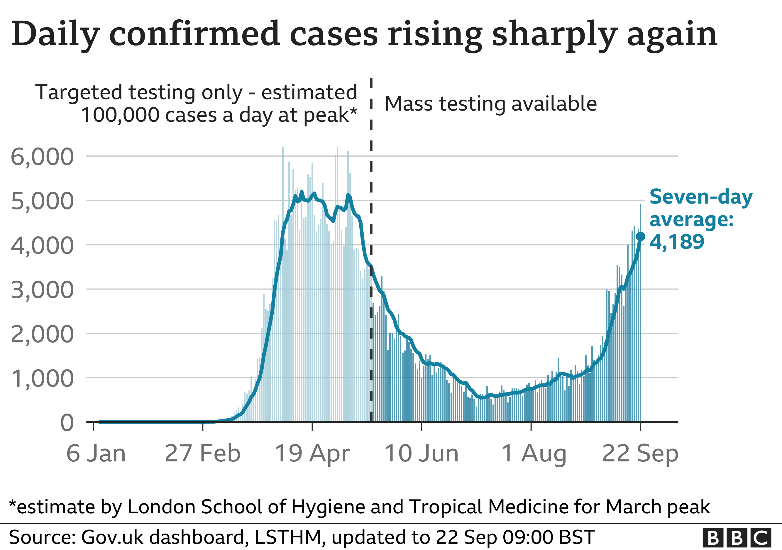 Chart shows cases rising steeply again