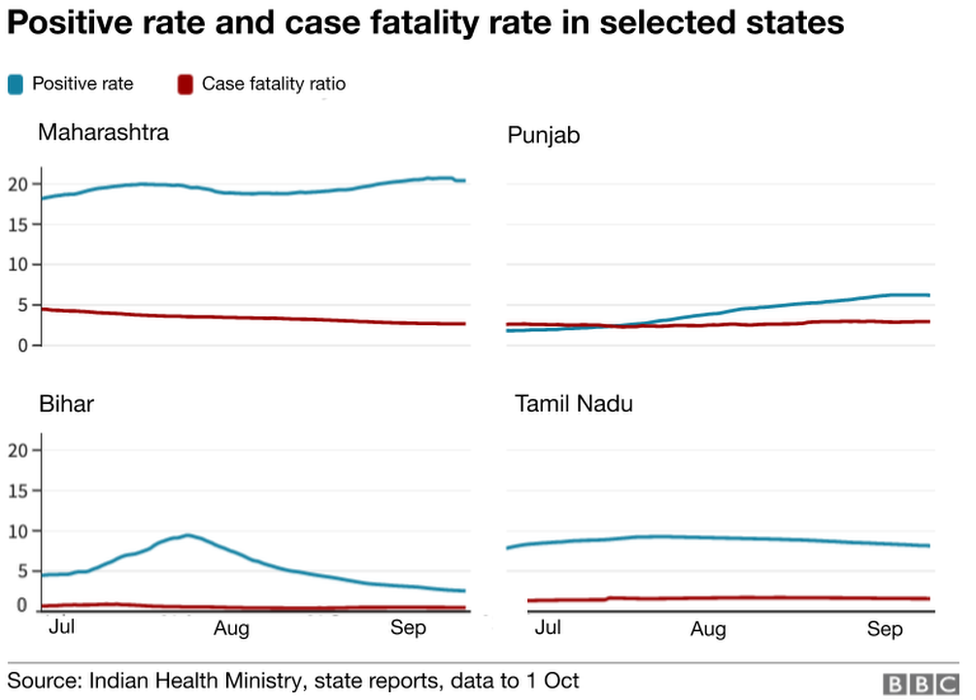 Positive rate and case fatality rate in selected states