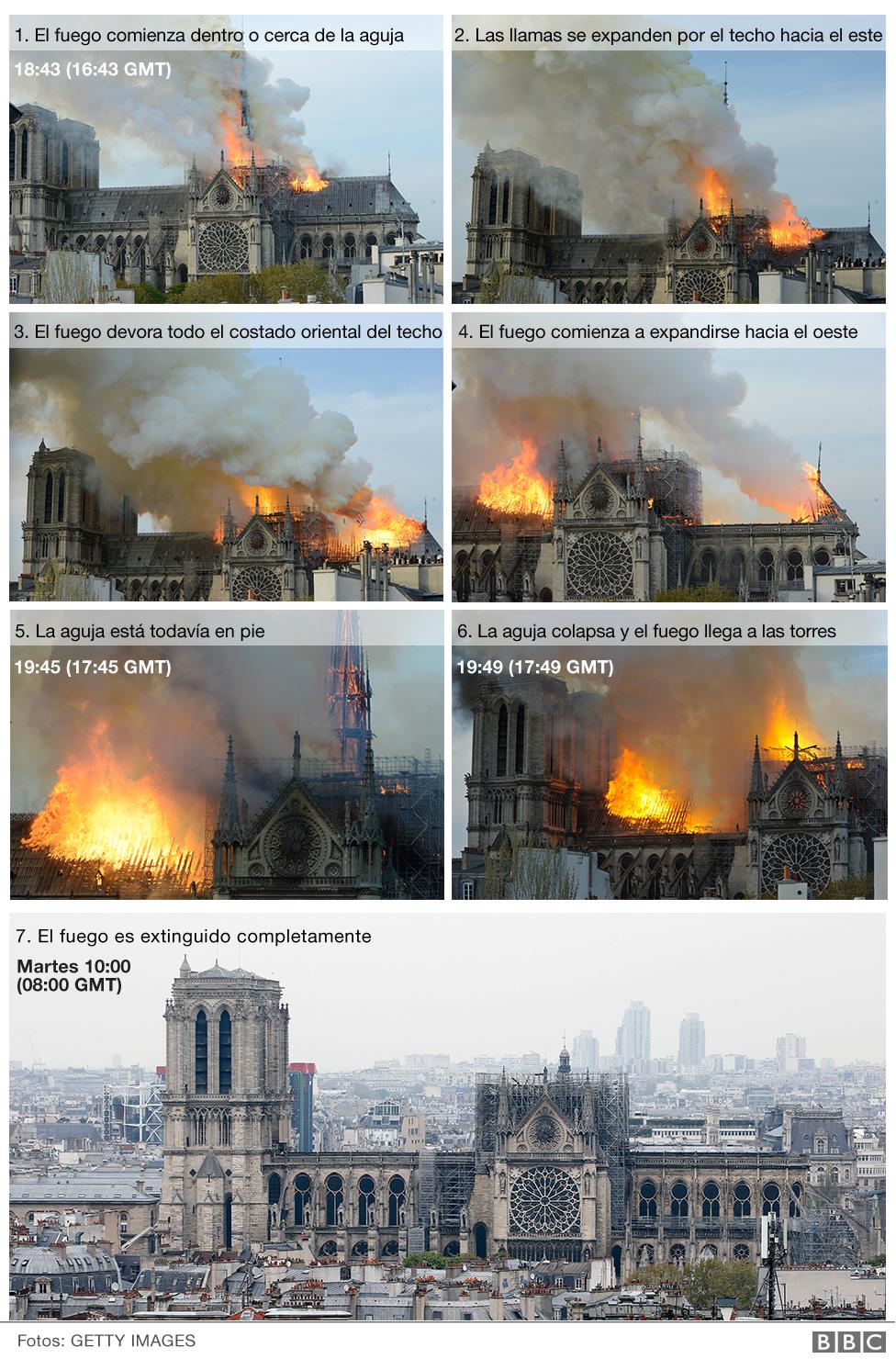 Cronología del incendio en Notre Dame.