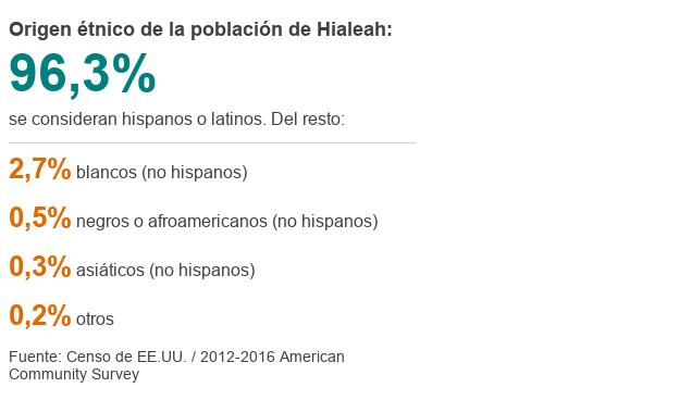 Origen étnico de la población de Hialeah