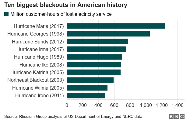 Chart showing the ten biggest blackouts in US history, with Hurricane Maria number one