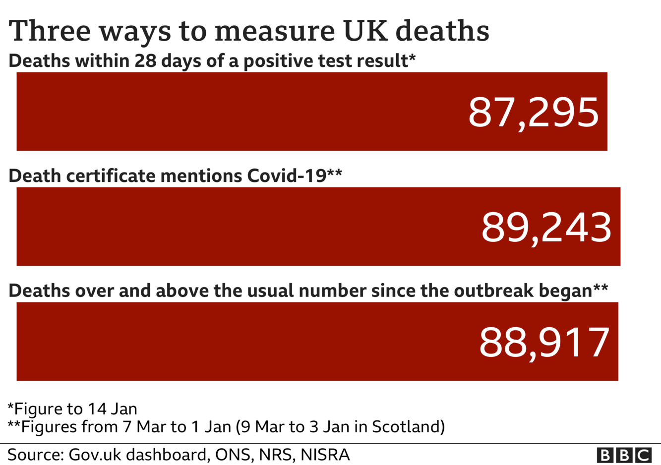 Chart showing three different totals for coronavirus deaths - the government measures all deaths within 28 days of a positive test, that total is 87,295. The ONS includes all deaths where coronavirus was mentioned on the death certificate, that total is 89,243 and the final total includes all deaths over and above the average for the time of year and that total is now 88,917. Updated 15th Jan.
