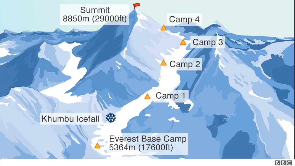 The Everest Southeast Ridge route in Nepal, from Everest Base Camp up to the South Summit